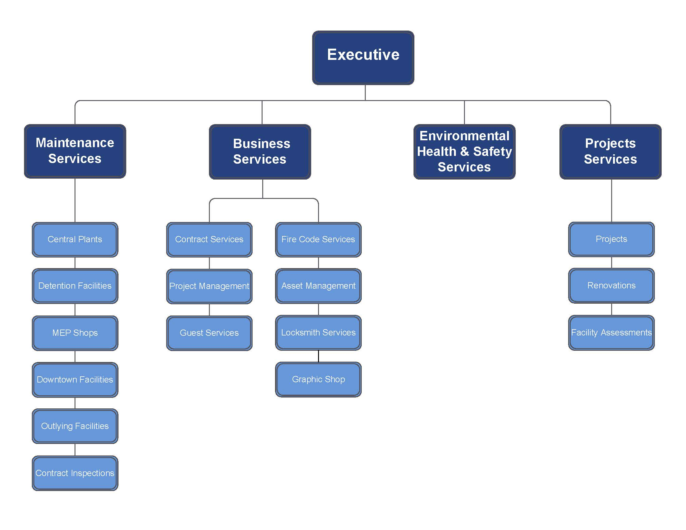 bhel organization chart 1 concept of corporate strategy define and understand the concept of corporate strategy consistent patterns in streams of organizational.